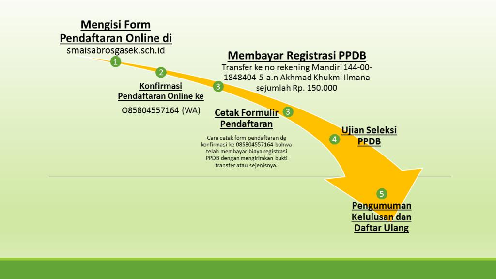 ppdb_online